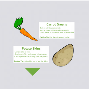 Parts of veggies you didn't know you could eat (and why it's good for the planet)